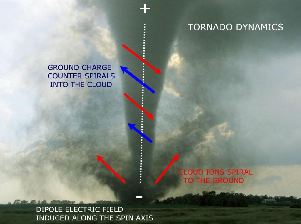 Extreme Weather Theoryextreme Weather Theory